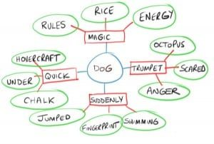 mind map template 3