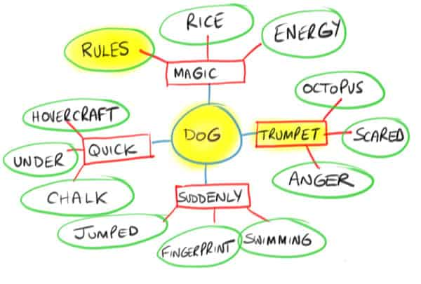 MIND MAP TEMPLATE 5 fun things to draw