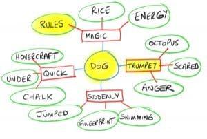My mind map for cartoon creation